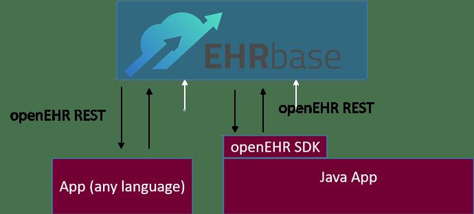 ERHbase_SDK